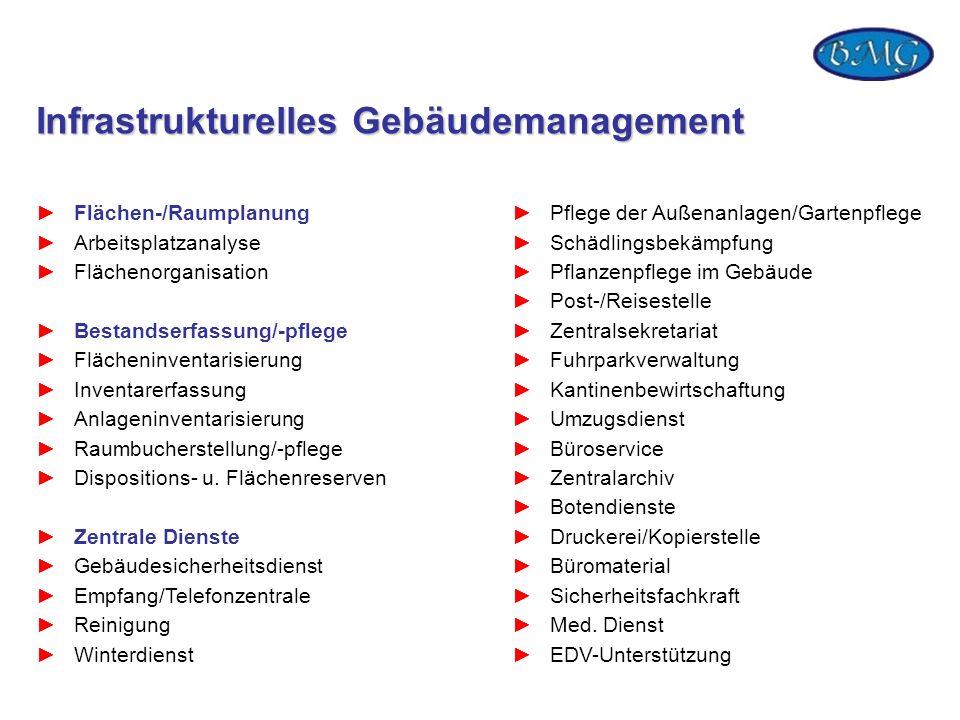 Infrastrukturelles Gebäudemanagement Flächen-/Raumplanung Arbeitsplatzanalyse Flächenorganisation Bestandserfassung/-pflege Flächeninventarisierung In