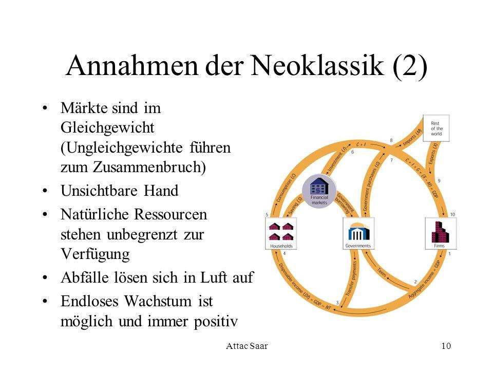 Attac Saar10 Annahmen der Neoklassik (2) Märkte sind im Gleichgewicht (Ungleichgewichte führen zum Zusammenbruch) Unsichtbare Hand Natürliche Ressourc