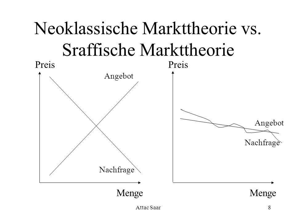 Attac Saar8 Neoklassische Markttheorie vs. Sraffische Markttheorie Preis Menge Angebot Nachfrage Angebot Menge Preis