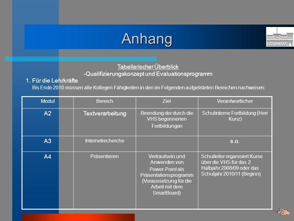 Anhang Tabellarischer Überblick -Qualifizierungskonzept und Evaluationsprogramm 1. Für die Lehrkräfte Bis Ende 2010 müssen alle Kollegen Fähigkeiten i