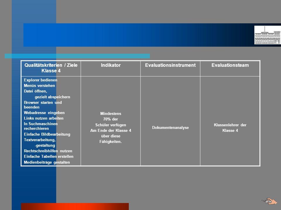 Qualitätskriterien / Ziele Klasse 4 IndikatorEvaluationsinstrumentEvaluationsteam Explorer bedienen Menüs verstehen Datei öffnen, gezielt abspeichern