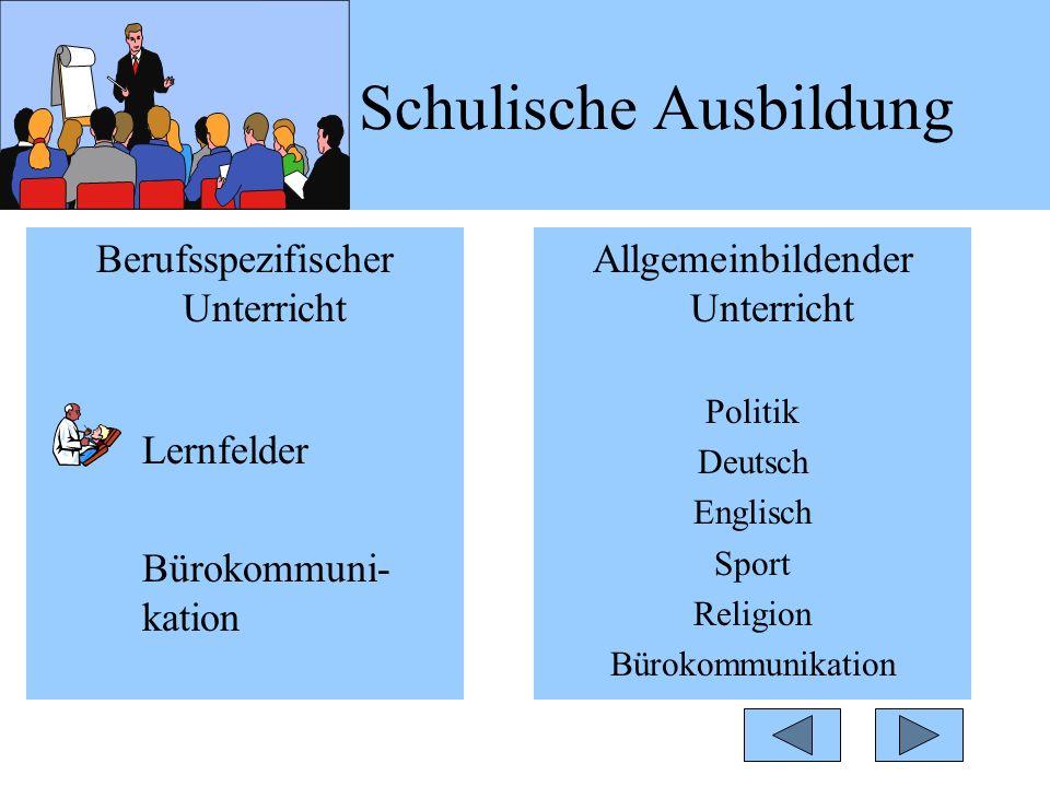 Berufsspezifischer Unterricht Lernfelder Bürokommuni- kation Allgemeinbildender Unterricht Politik Deutsch Englisch Sport Religion Bürokommunikation Schulische Ausbildung