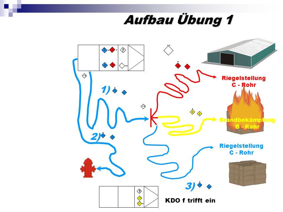 Aufbau Übung 1 A A Ma W W W W 2) W W 1) Ma A A S Me S KDO f trifft ein Riegelstellung C - Rohr W W 3) Riegelstellung C - Rohr Brandbekämpfung B - Rohr Me S S