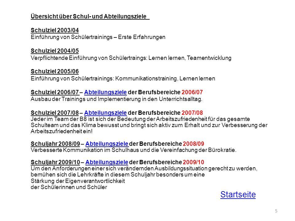 5 Übersicht über Schul- und Abteilungsziele_ Schulziel 2003/04 Einführung von Schülertrainings – Erste Erfahrungen Schulziel 2004/05 Verpflichtende Ei