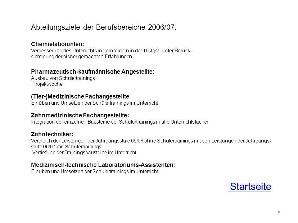 8 Abteilungsziele der Berufsbereiche 2006/07: Chemielaboranten: Verbesserung des Unterrichts in Lernfeldern in der 10.Jgst. unter Berück- sichtigung d