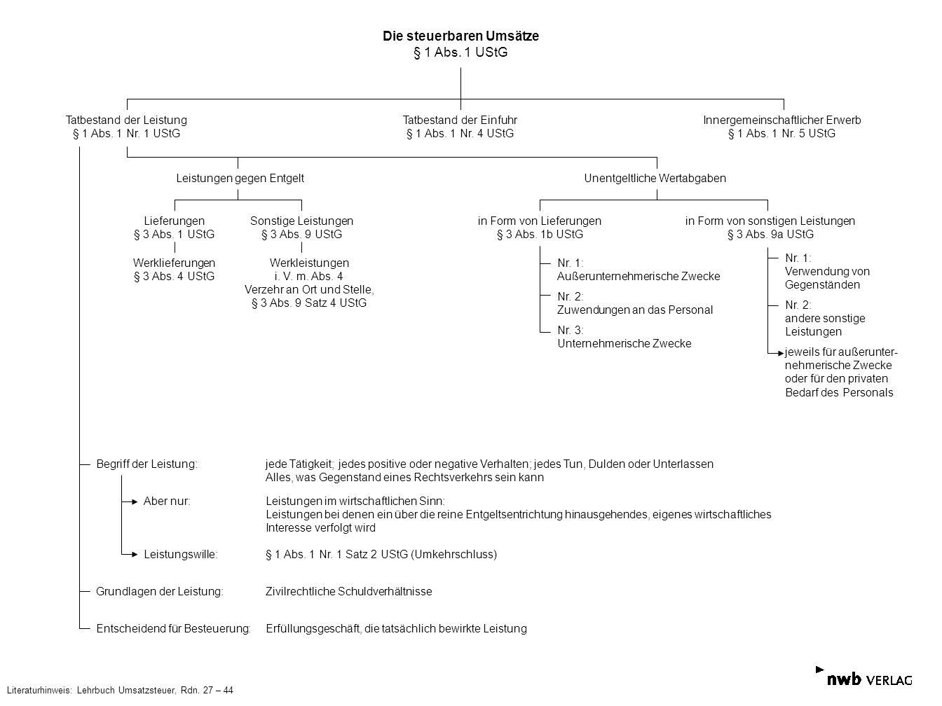 Die steuerbaren Umsätze § 1 Abs. 1 UStG Tatbestand der Leistung § 1 Abs. 1 Nr. 1 UStG Tatbestand der Einfuhr § 1 Abs. 1 Nr. 4 UStG Innergemeinschaftli