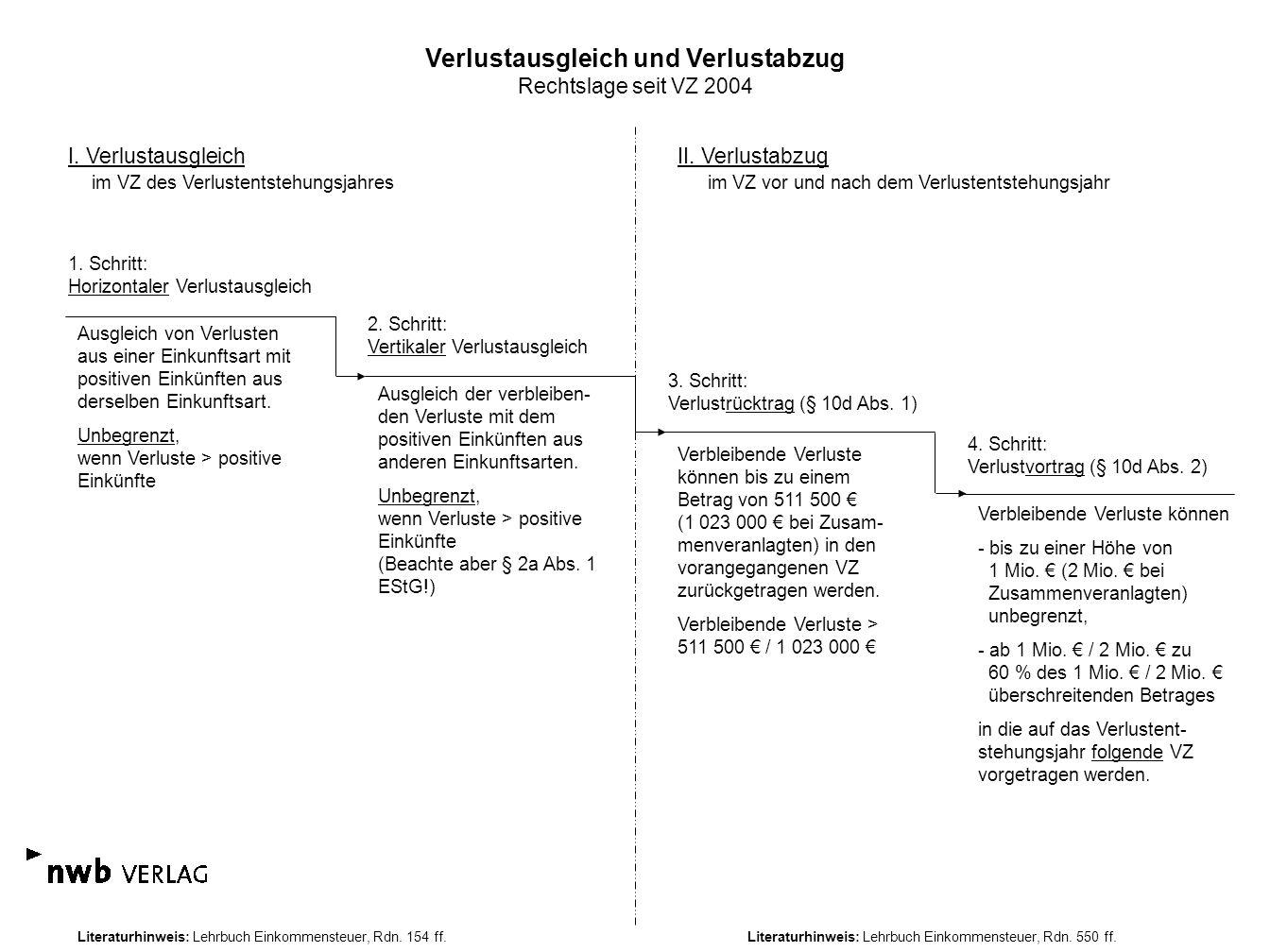 Verlustausgleich und Verlustabzug Rechtslage seit VZ 2004 I. Verlustausgleich im VZ des Verlustentstehungsjahres II. Verlustabzug im VZ vor und nach d