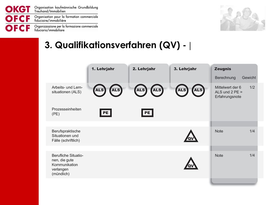 3. Qualifikationsverfahren (QV) - |