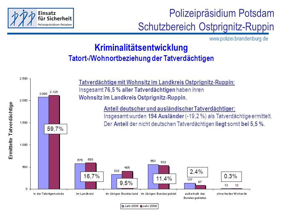 www.polizei.brandenburg.de Polizeipräsidium Potsdam Schutzbereich Ostprignitz-Ruppin Kriminalitätsentwicklung Tatort-/Wohnortbeziehung der Tatverdächt