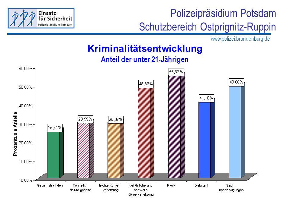 www.polizei.brandenburg.de Polizeipräsidium Potsdam Schutzbereich Ostprignitz-Ruppin Kriminalitätsentwicklung Anteil der unter 21-Jährigen Prozentuale
