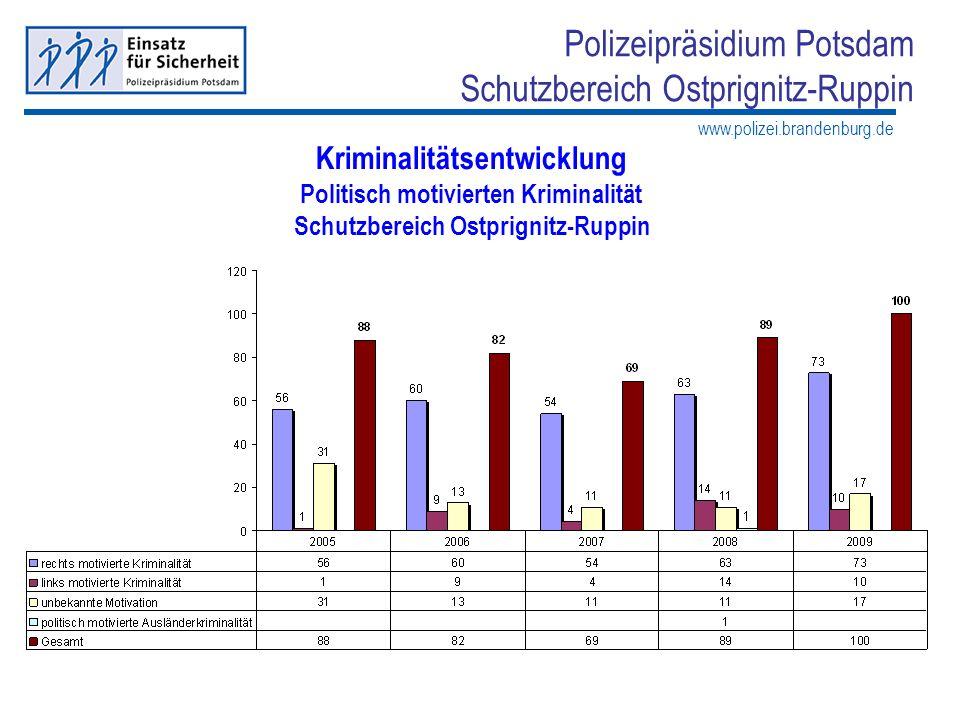 www.polizei.brandenburg.de Polizeipräsidium Potsdam Schutzbereich Ostprignitz-Ruppin Kriminalitätsentwicklung Politisch motivierten Kriminalität Schut