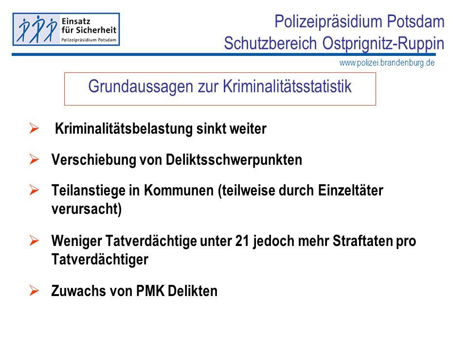 www.polizei.brandenburg.de Polizeipräsidium Potsdam Schutzbereich Ostprignitz-Ruppin Mehrjahresentwicklung seit dem Jahr 1999