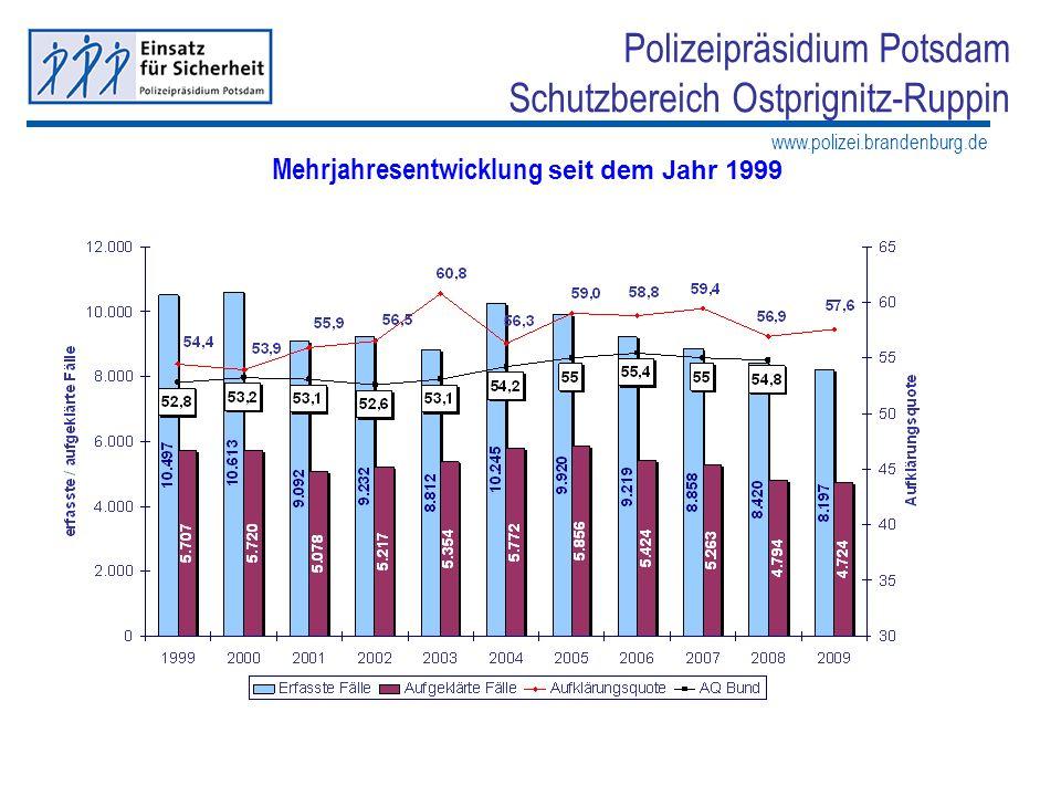 www.polizei.brandenburg.de Polizeipräsidium Potsdam Schutzbereich Ostprignitz-Ruppin Kriminalitätshäufigkeitszahl Mehrjahresentwicklung seit dem Jahr 2005 Anzahl der erfassten Straftaten x 100.000 * Kriminalitätshäufigkeitszahl KHZ = --------------------------------------------------------- Bevölkerungsanzahl Kriminalitätshäufigkeitszahl: Senkung der KHZ im Schutzbereich OPR auf 7.823