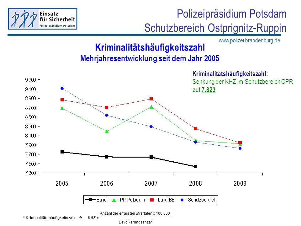 www.polizei.brandenburg.de Polizeipräsidium Potsdam Schutzbereich Ostprignitz-Ruppin Kriminalitätshäufigkeitszahl Mehrjahresentwicklung seit dem Jahr