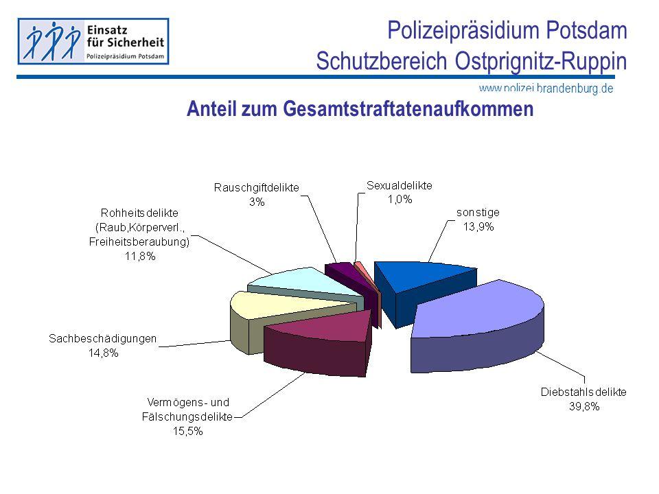 www.polizei.brandenburg.de Polizeipräsidium Potsdam Schutzbereich Ostprignitz-Ruppin Eventuell als Tortendiagramm? Anteil zum Gesamtstraftatenaufkomme