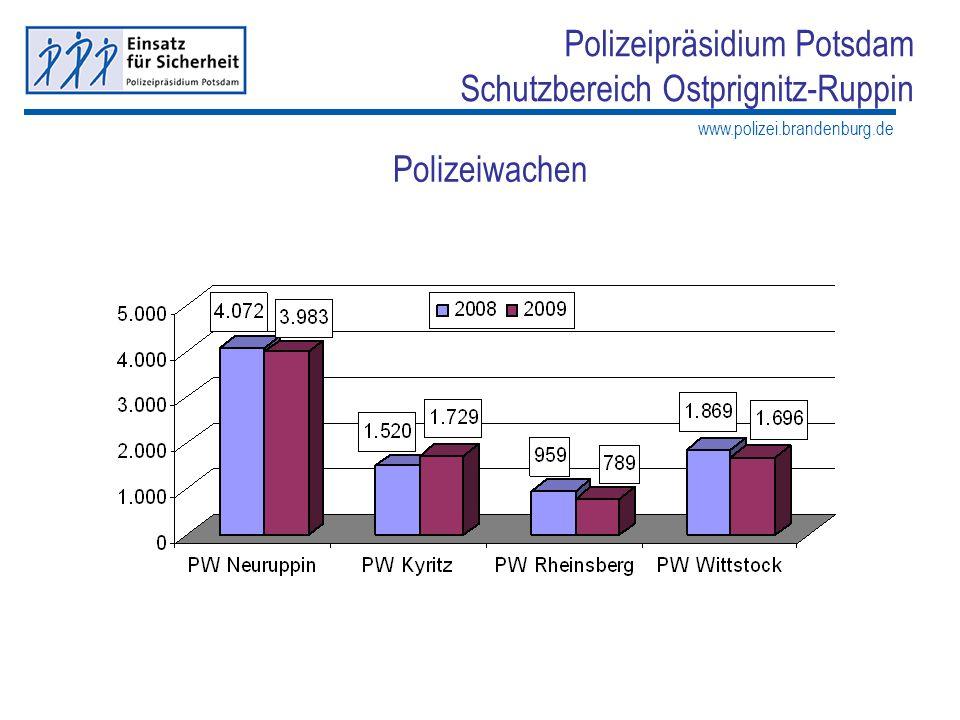 www.polizei.brandenburg.de Polizeipräsidium Potsdam Schutzbereich Ostprignitz-Ruppin Kriminalitätsentwicklung Erfasste Fälle nach Kommunalstruktur Anzahl der Straftaten Kriminalitätshäufigkeitszahl (KHZ) +23% +9,4%+5,5%