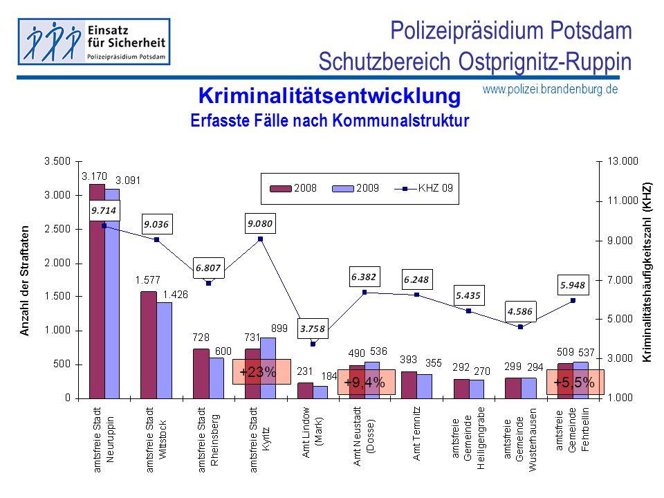 www.polizei.brandenburg.de Polizeipräsidium Potsdam Schutzbereich Ostprignitz-Ruppin Kriminalitätsentwicklung Erfasste Fälle nach Kommunalstruktur Anz
