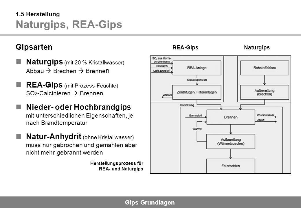 Gips Grundlagen 1.5 Herstellung Naturgips, REA-Gips Gipsarten Naturgips (mit 20 % Kristallwasser) Abbau Brechen Brenne n REA-Gips (mit Prozess-Feuchte