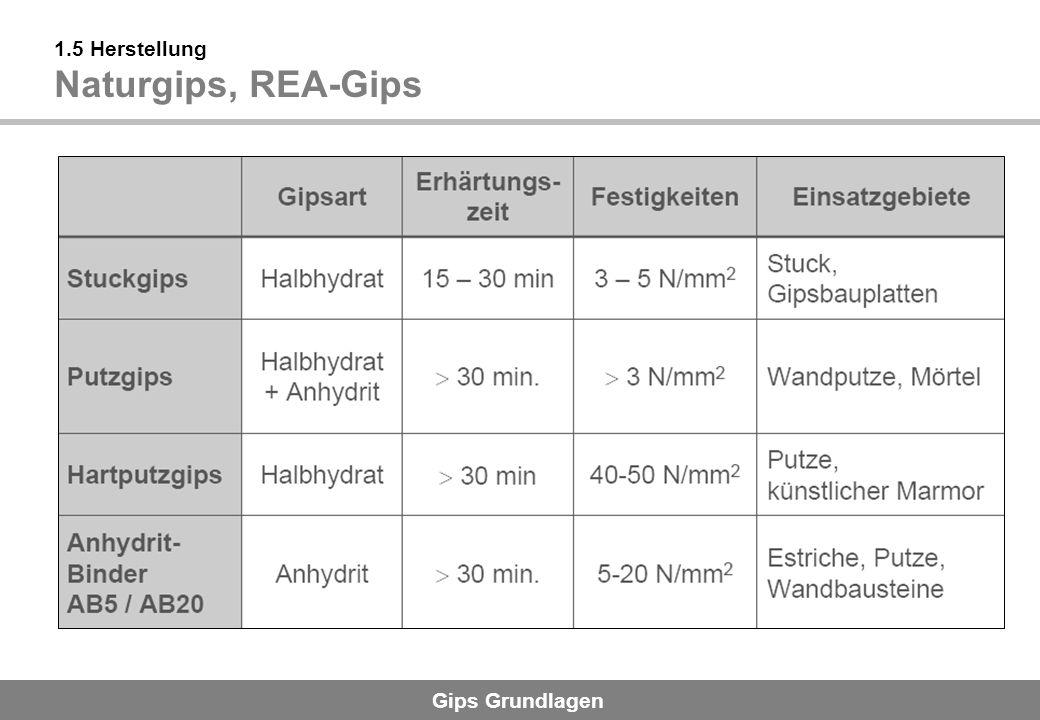 Gips Grundlagen 1.5 Herstellung Naturgips, REA-Gips