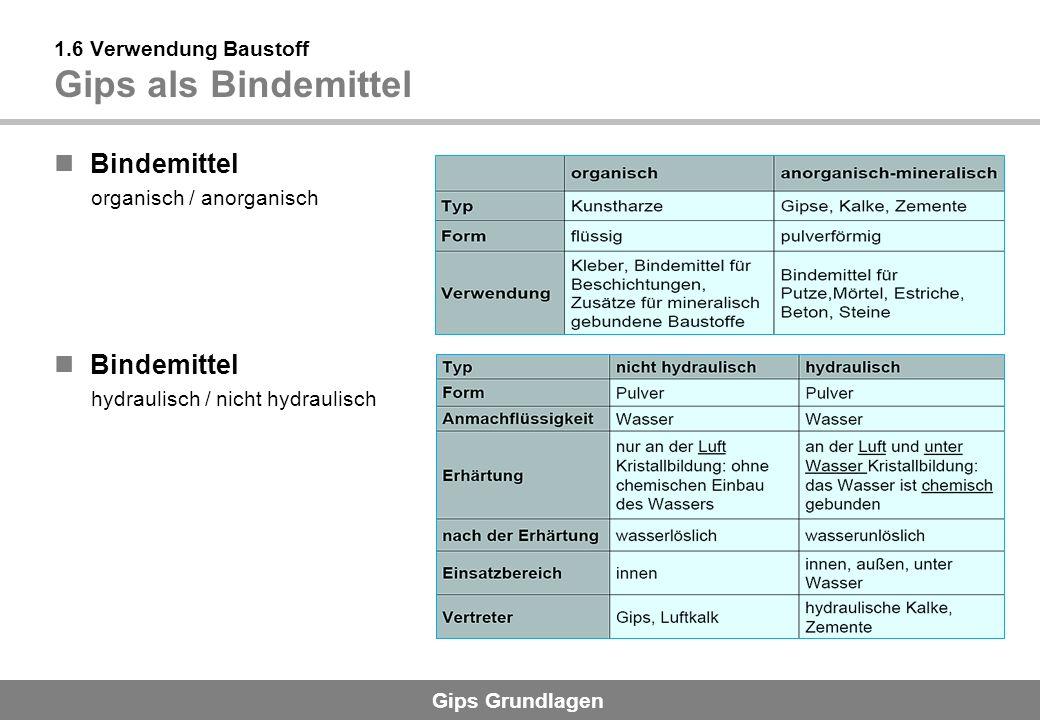 Gips Grundlagen Bindemittel organisch / anorganisch 1.6 Verwendung Baustoff Gips als Bindemittel Bindemittel hydraulisch / nicht hydraulisch