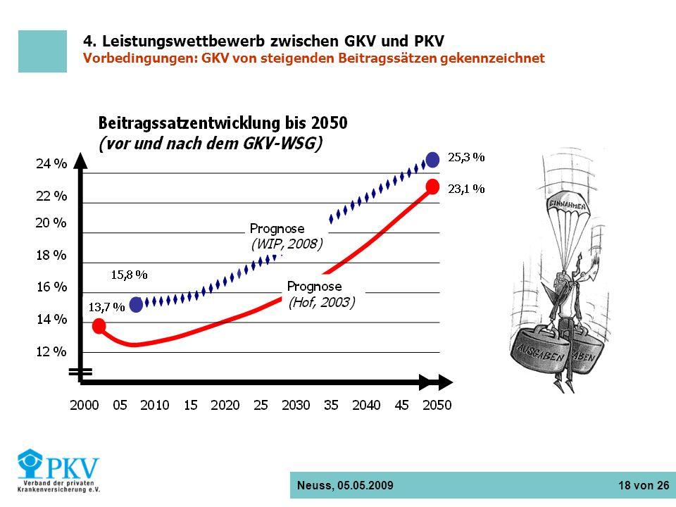 Neuss, 05.05.2009 18 von 26 4. Leistungswettbewerb zwischen GKV und PKV Vorbedingungen: GKV von steigenden Beitragssätzen gekennzeichnet