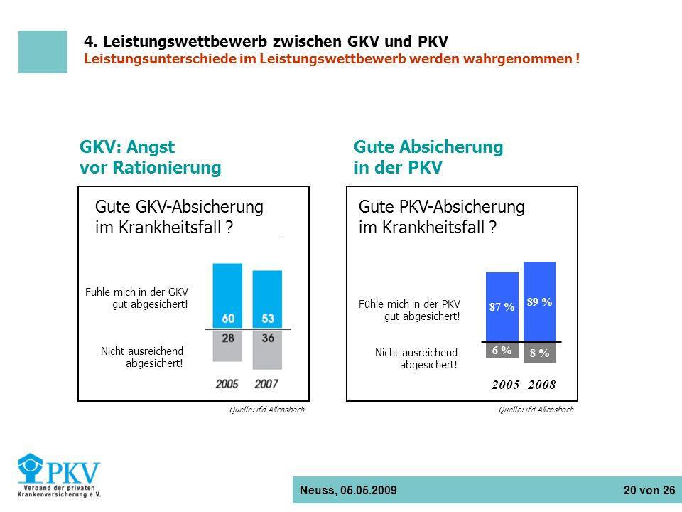 Neuss, 05.05.2009 20 von 26 GKV: Angst vor Rationierung Gute GKV-Absicherung im Krankheitsfall ? Fühle mich in der GKV gut abgesichert! Nicht ausreich