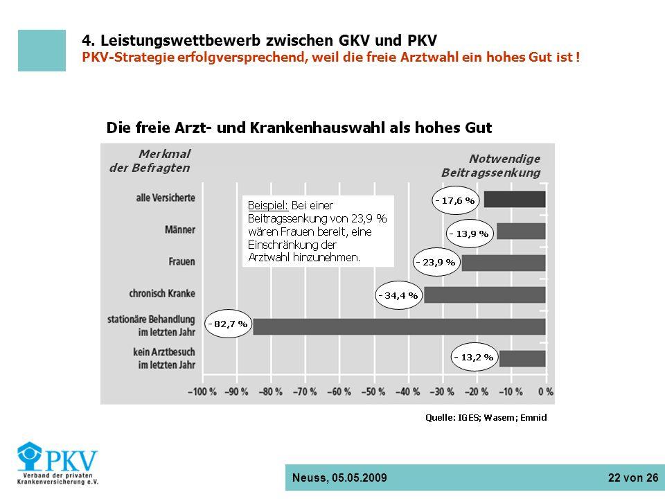 Neuss, 05.05.2009 22 von 26 4. Leistungswettbewerb zwischen GKV und PKV PKV-Strategie erfolgversprechend, weil die freie Arztwahl ein hohes Gut ist !