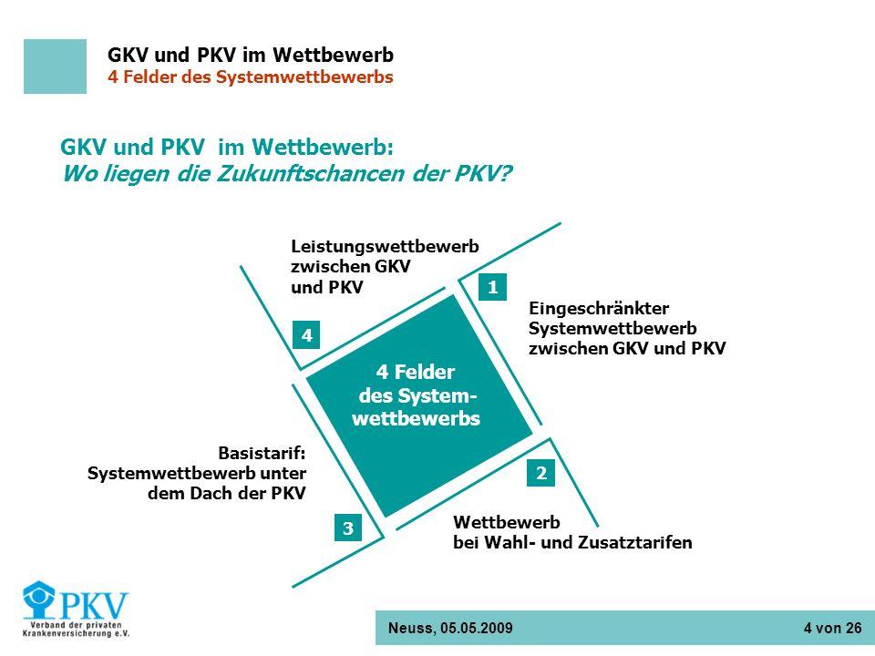 Neuss, 05.05.2009 4 von 26 GKV und PKV im Wettbewerb: Wo liegen die Zukunftschancen der PKV? 4 Felder des System- wettbewerbs 4 1 2 3 Eingeschränkter