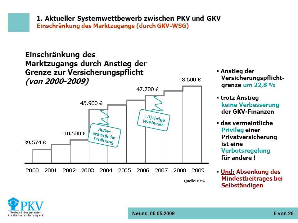Neuss, 05.05.2009 5 von 26 Einschränkung des Marktzugangs durch Anstieg der Grenze zur Versicherungspflicht (von 2000-2009) Quelle: BMG Anstieg der Ve