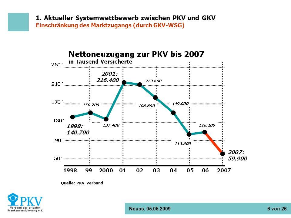 Neuss, 05.05.2009 6 von 26 Quelle: PKV-Verband 1. Aktueller Systemwettbewerb zwischen PKV und GKV Einschränkung des Marktzugangs (durch GKV-WSG)
