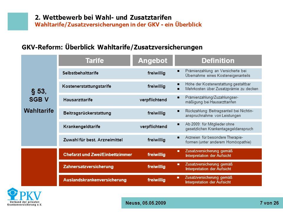 Neuss, 05.05.2009 7 von 26 § 53, SGB V Wahltarife GKV-Reform: Überblick Wahltarife/Zusatzversicherungen TarifeAngebotDefinition Selbstbehalttarife Kos