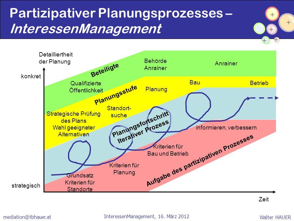 + + + + + Walter HAUER InteressenManagement, 16. März 2012 mediation@tbhauer.at Zeit Detailliertheit der Planung strategisch konkret Strategische Prüf