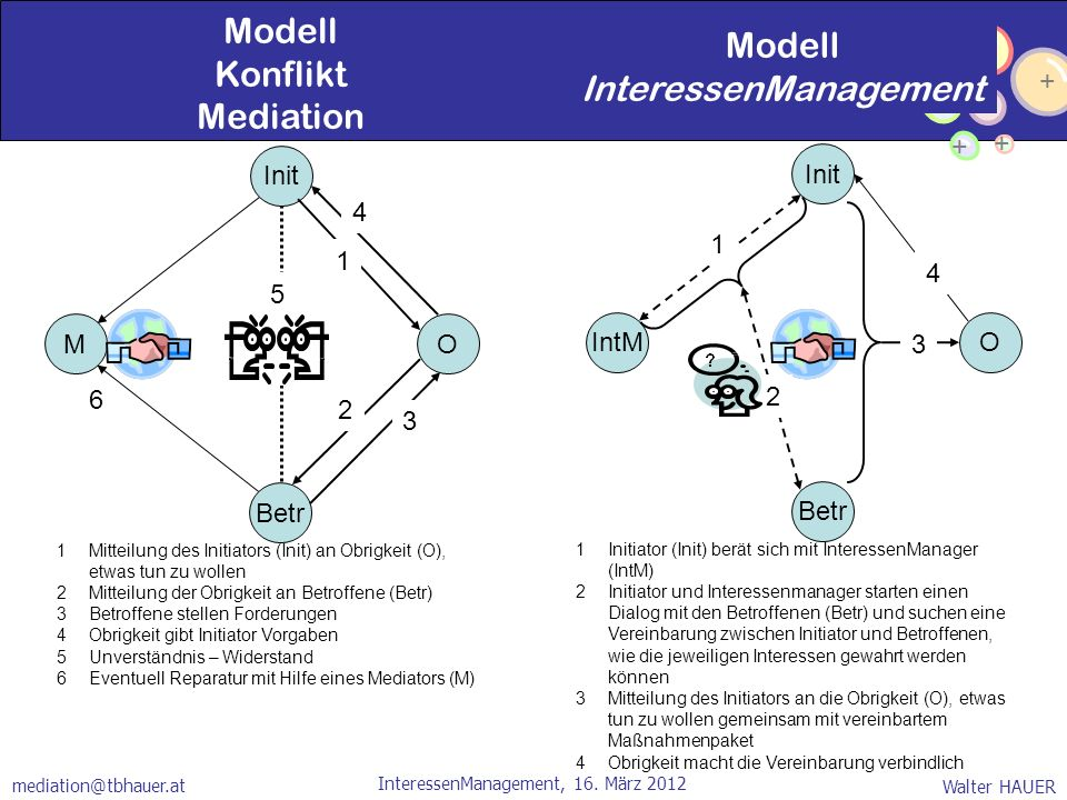 + + + + + Walter HAUER InteressenManagement, 16. März 2012 mediation@tbhauer.at O Betr Init M Modell Konflikt Mediation Modell InteressenManagement 1