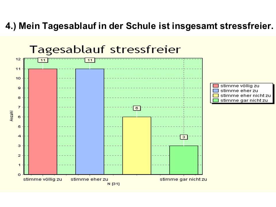4.) Mein Tagesablauf in der Schule ist insgesamt stressfreier.