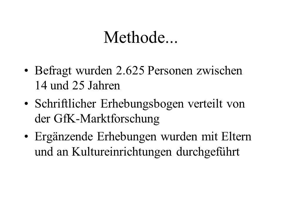 Methode... Befragt wurden 2.625 Personen zwischen 14 und 25 Jahren Schriftlicher Erhebungsbogen verteilt von der GfK-Marktforschung Ergänzende Erhebun