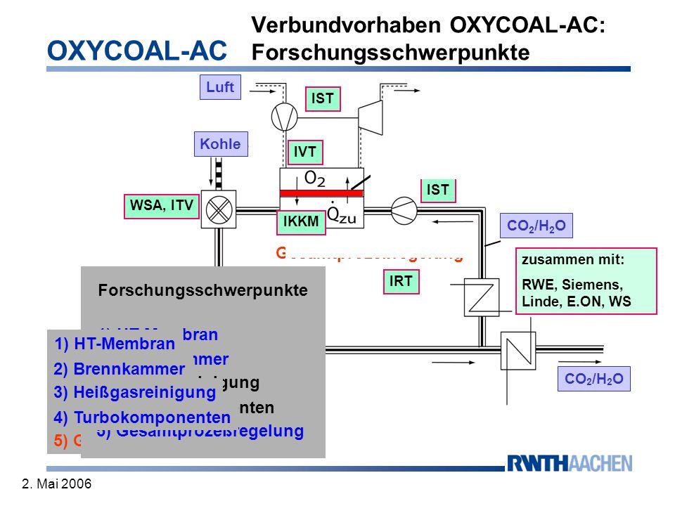 OXYCOAL-AC 2. Mai 2006 Verbundvorhaben OXYCOAL-AC: Forschungsschwerpunkte CO 2 /H 2 O Hochtemperatur-Membran Stickstoffturbine Luftverdichter Kohle Br