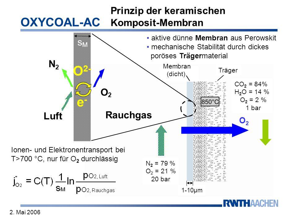 OXYCOAL-AC 2. Mai 2006 Prinzip der keramischen Komposit-Membran aktive dünne Membran aus Perowskit mechanische Stabilität durch dickes poröses Trägerm