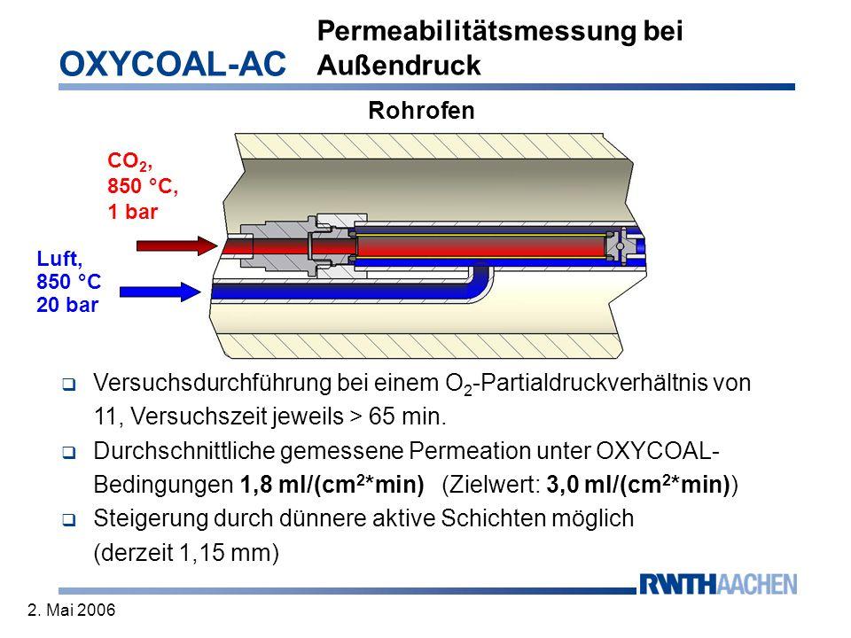 OXYCOAL-AC 2. Mai 2006 Luft, 850 °C 20 bar CO 2, 850 °C, 1 bar Rohrofen Versuchsdurchführung bei einem O 2 -Partialdruckverhältnis von 11, Versuchszei