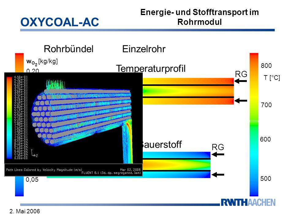 OXYCOAL-AC 2. Mai 2006 Energie- und Stofftransport im Rohrmodul Einzelrohr Temperaturprofil 0,20 0,15 0,10 0,05 500 600 700 800 Luft RG w O 2 [kg/kg]