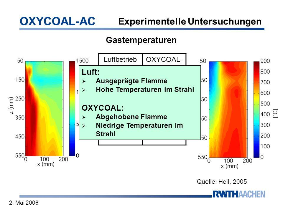 OXYCOAL-AC 2. Mai 2006 Gastemperaturen LuftbetriebOXYCOAL- Betrieb 13 kg/h11 kg/h =2,0 ( =1,1) =1,3 ( =1,1) TA=0,6TA=0,5 DA=0,4 Quelle: Heil, 2005 Exp