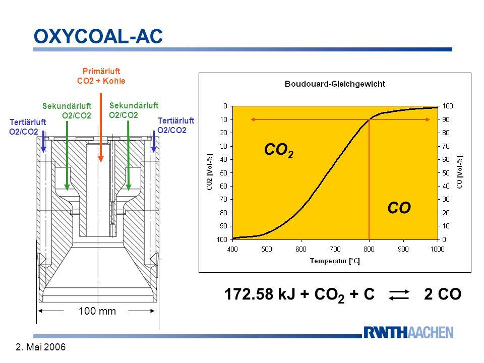 OXYCOAL-AC 2. Mai 2006 Woher kommen die Unterschiede? 1.) spez. Wärmekapazität CO 2 > N 2 2.) CO 2 ist kein Inertgas: a) Rußoxidation b) Boudouard-Gle
