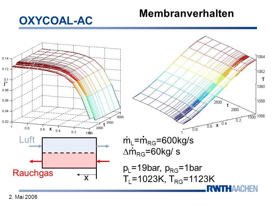 OXYCOAL-AC 2. Mai 2006 x x t j x t T Rauchgas Luft Membranverhalten m L =m RG =600kg/s m RG =60kg/ s p L =19bar, p RG =1bar T L =1023K, T RG =1123K
