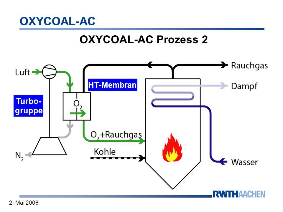 OXYCOAL-AC 2. Mai 2006 OXYCOAL-AC Prozess 2 HT-Membran Turbo- gruppe