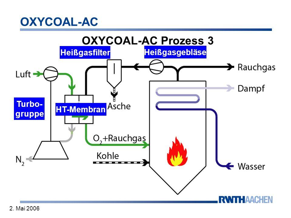 OXYCOAL-AC 2. Mai 2006 OXYCOAL-AC Prozess 3 Heißgasgebläse Heißgasfilter Turbo- gruppe HT-Membran