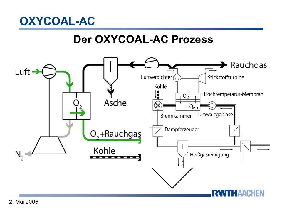 OXYCOAL-AC 2. Mai 2006 Der OXYCOAL-AC Prozess