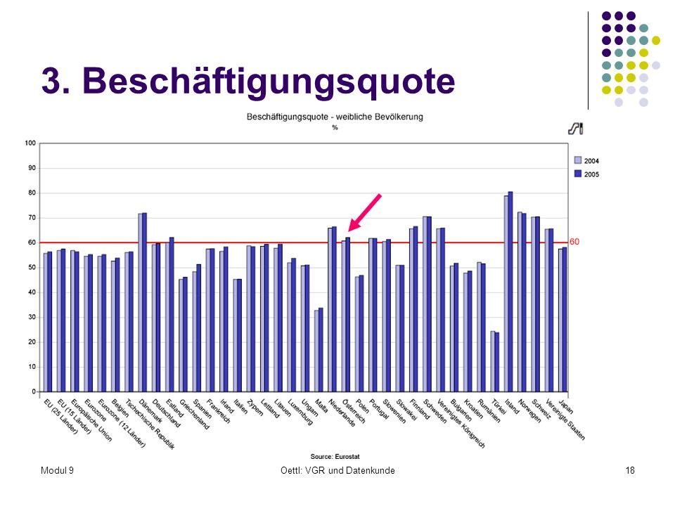 Modul 9Oettl: VGR und Datenkunde18 3. Beschäftigungsquote