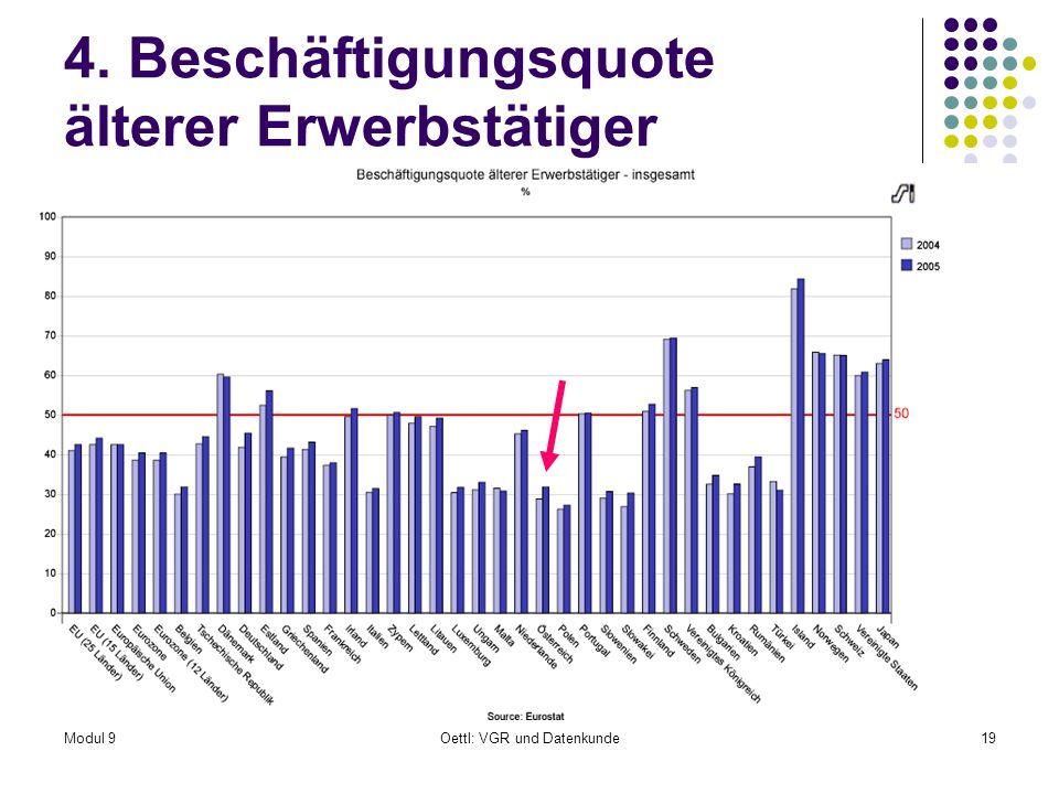 Modul 9Oettl: VGR und Datenkunde19 4. Beschäftigungsquote älterer Erwerbstätiger