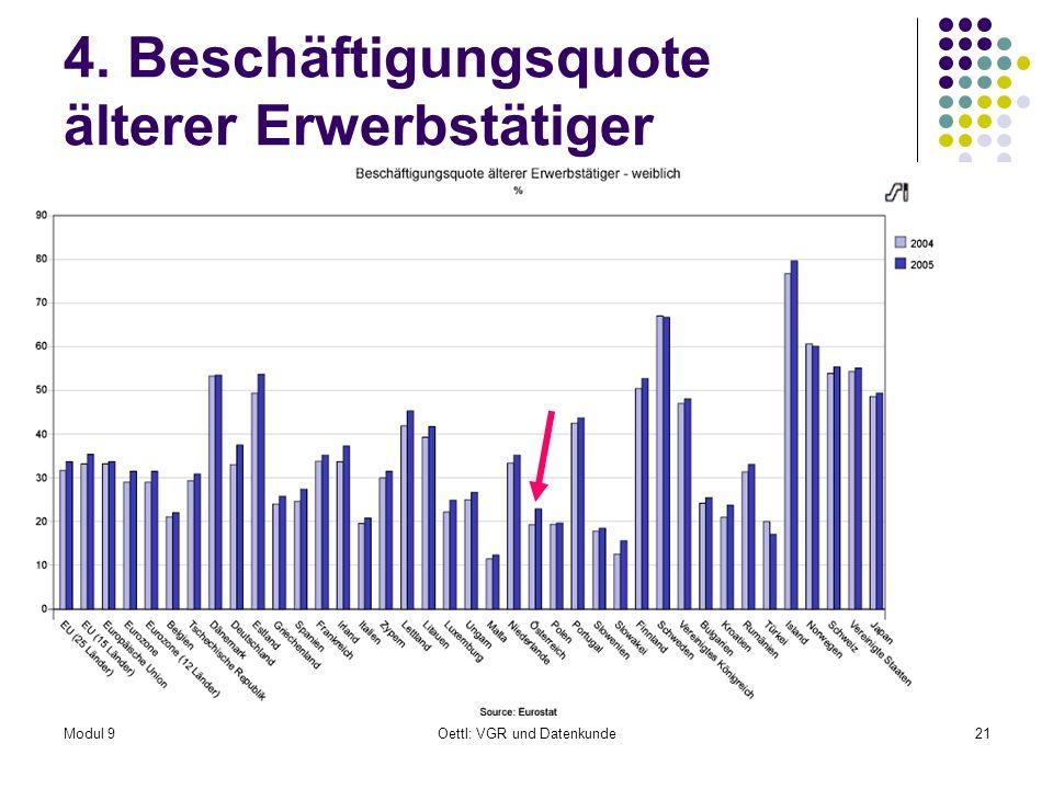 Modul 9Oettl: VGR und Datenkunde21 4. Beschäftigungsquote älterer Erwerbstätiger