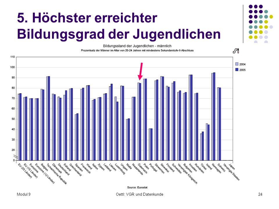 Modul 9Oettl: VGR und Datenkunde24 5. Höchster erreichter Bildungsgrad der Jugendlichen