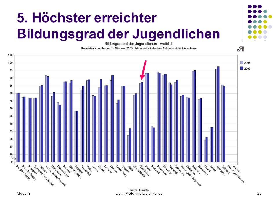 Modul 9Oettl: VGR und Datenkunde25 5. Höchster erreichter Bildungsgrad der Jugendlichen